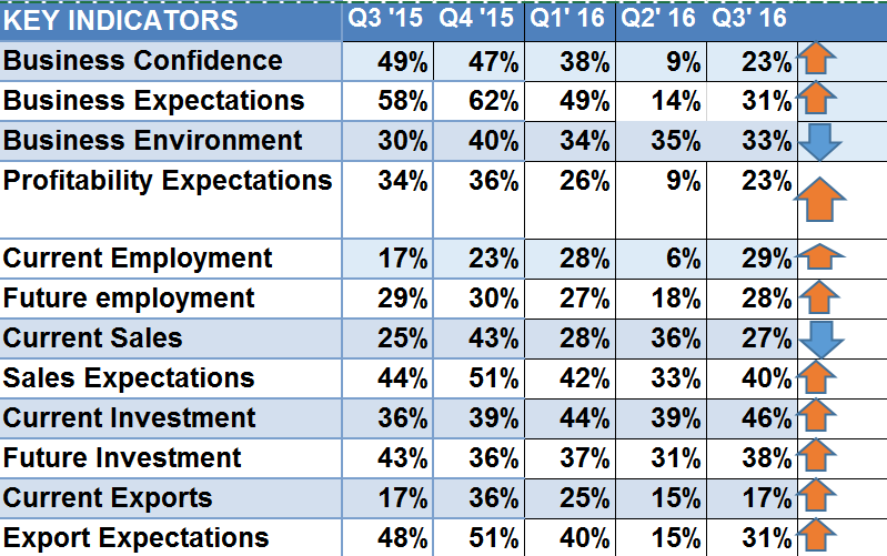 Business Trends Q3 Indicators