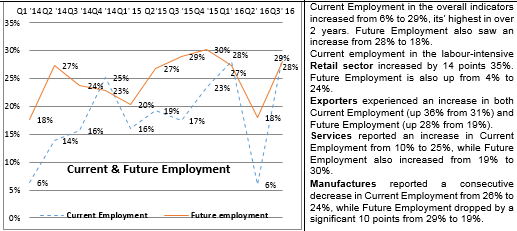 Trends q3 Current and Future employment